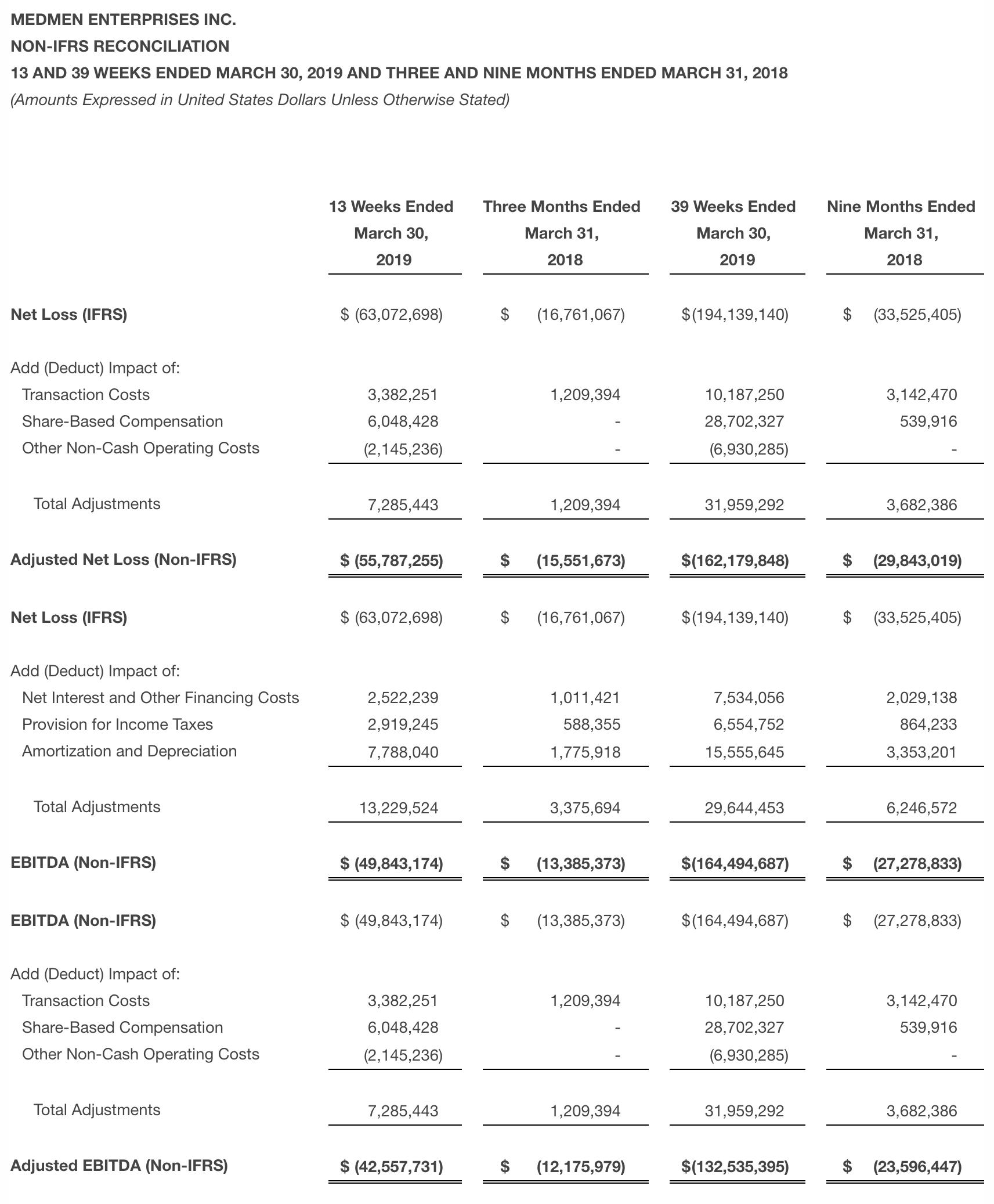 MedMen Reports Fiscal Q3 2019 Financial Results, Revenue